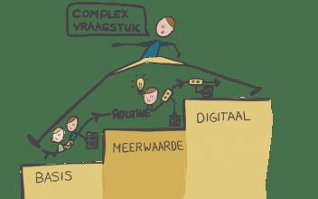 Agile & Lean vanuit een HR context